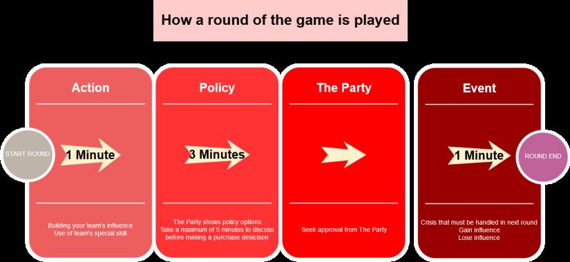 Flow of Game Diagram
